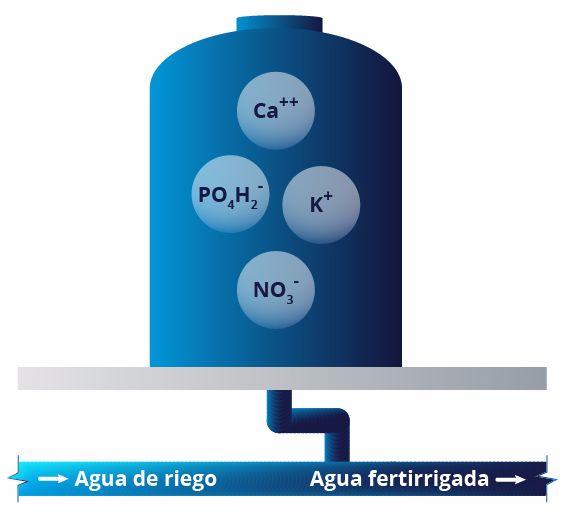 Nutri Liquid 5.7-2.3-5.7 PCl+1.7CaO