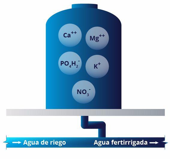 Nutri Liquid 3-2.1-5.7 PCl+2.7CaO+0.3MgO