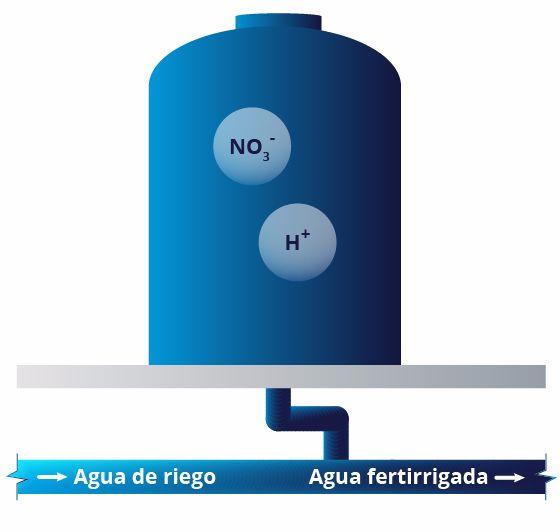 Nutri Liquid pH Control