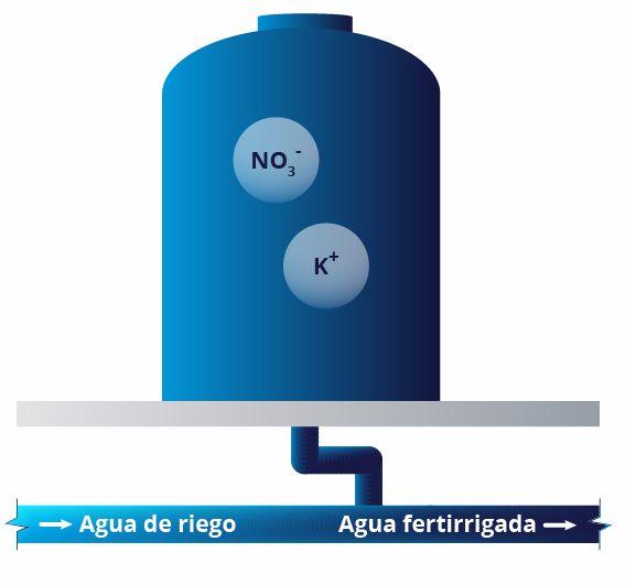 Nutri Liquid 1.6-0-10 PCl BAC